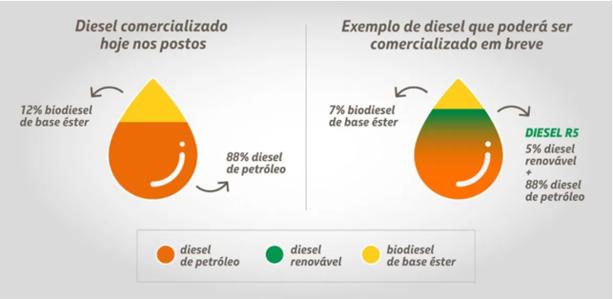 Representação do cenário de consumo de diesel no Brasil
